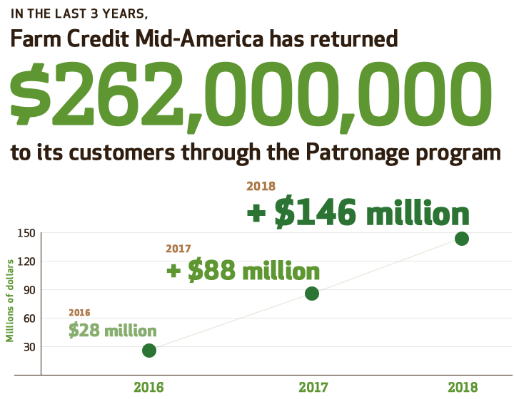 In the last 3 years, Farm Credit Mid-America has returned $262,000,000 to its customers through the patronage program: $28 million in 2016, $88 million in 2017, $146 million in 2018