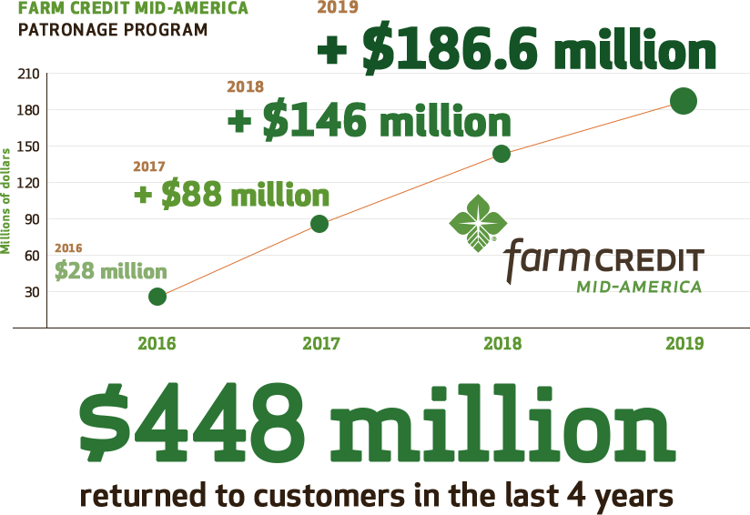 Farm Credit Mid-America Patronage Program gave back $186.6 million to its customers in 2019. They have given back a total of $448 million to customers in the last four years.